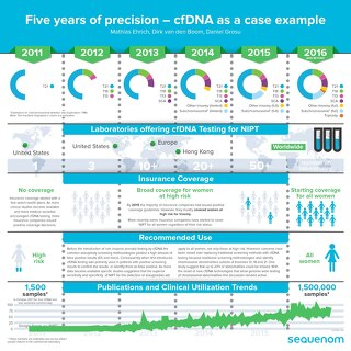 Five years of precision – cfDNA as a case example