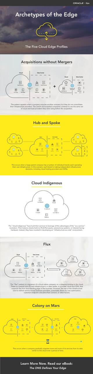 Cloud Edge Archetypes