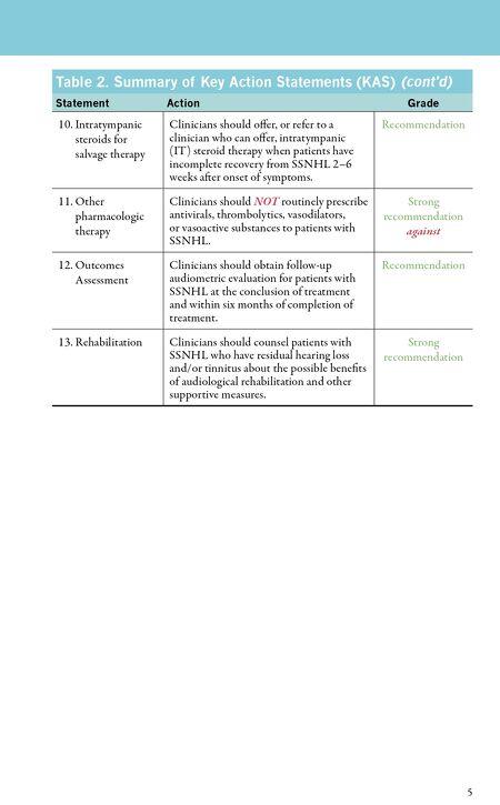vertigo guidelines treatment summary