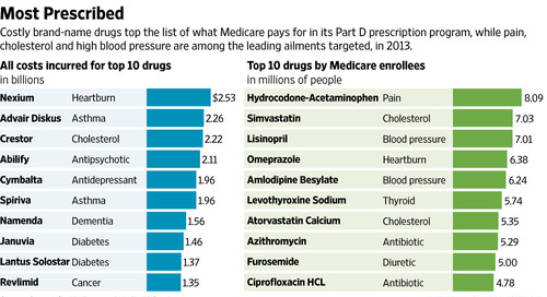 Top 10 Most Expensive Medicare Drugs