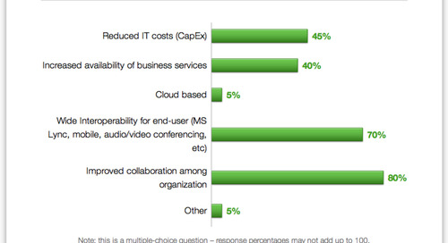 Why implement Unified Communications?  Survey says...