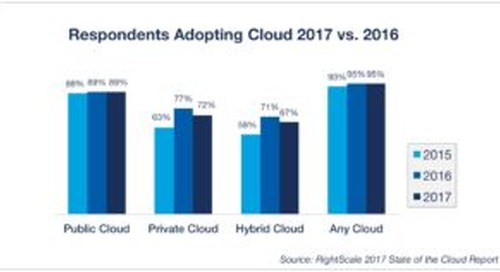 How to scale your business with hybrid cloud deployments